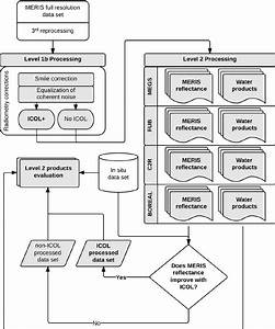 flow chart of the data processing work flow download With addition data flow diagram software free also diagram drawing software