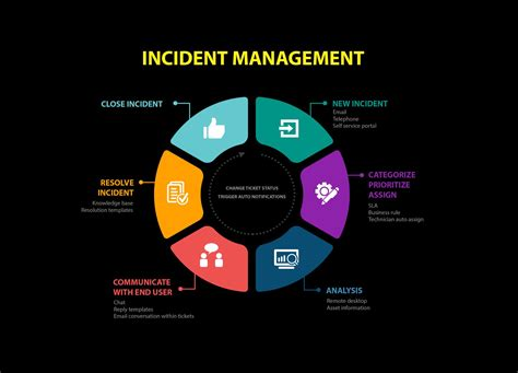 Free Incident management workflow process Stock Photo