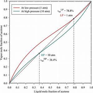 X U2013y Diagram For Acetone U2013methanol At Low Pressure  1 Atm