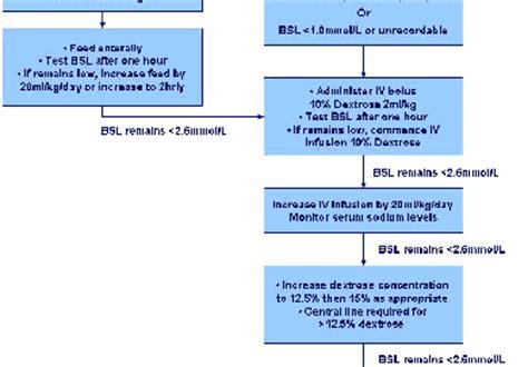 neonatal hypoglycemia  symptoms treatment