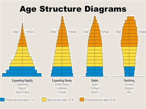 Age Structure Diagram by Sustentabilidade Do Planeta Terra Como A Estrutura Et 225 Ria