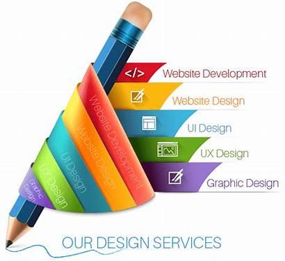 Creative Services Website Designing Web Solutions Development