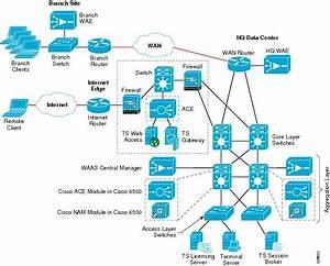 Integrating Microsoft Windows Server 2008 Terminal