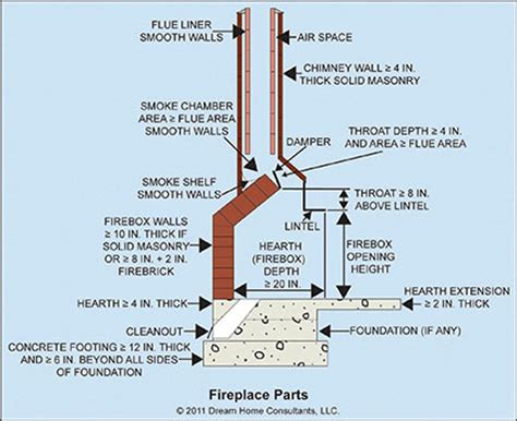 stack rock fireplace masonry fireplaces home owners