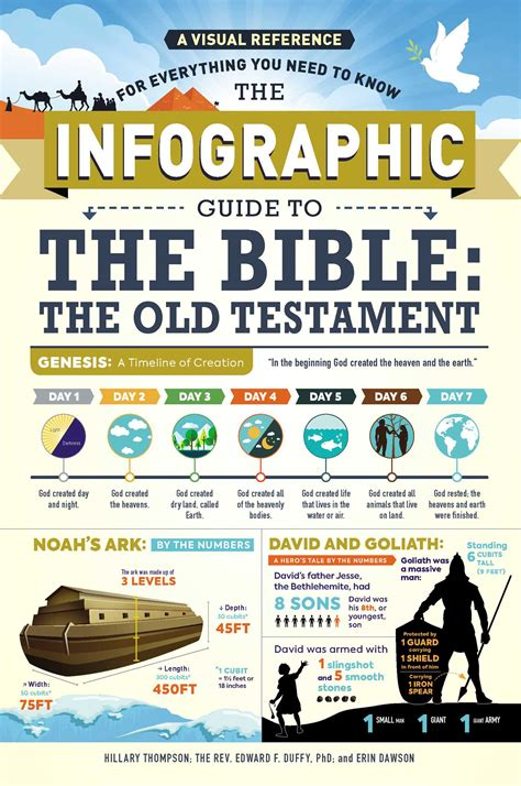 The Infographic Guide To The Bible The Old Testament