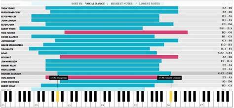 five octave vocal range la straordinaria vocalit 224 di michael jackson