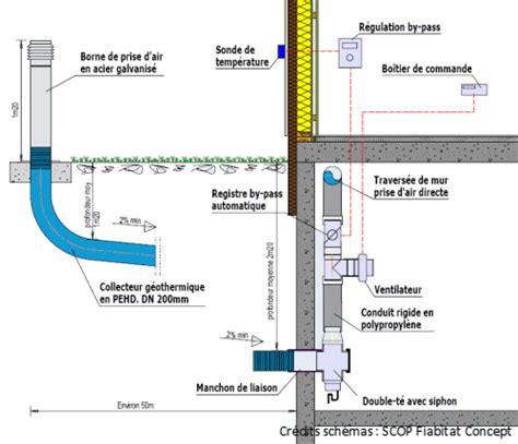 Dimensionner et réaliser un puits canadien SCOP Fiabitat