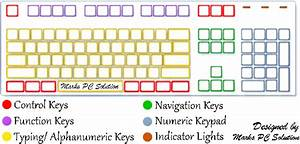 What are the different parts of a keyboard? What are their ...