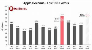 Apple announces its earnings call for first quarter FY 2016