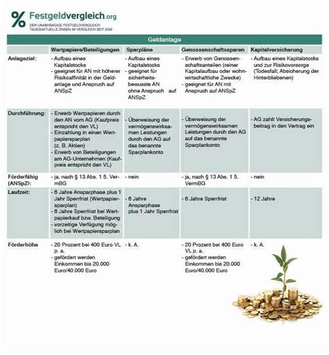 bausparvertrag nachweis wohnwirtschaftliche verwendung vl verm 246 genswirksame leistungen