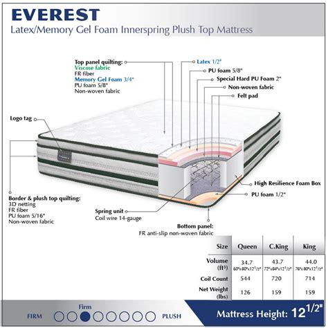 Everest Latex Gel Memory Foam Innerspring Plush Top