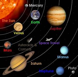 Our Solar System | homegrownscience