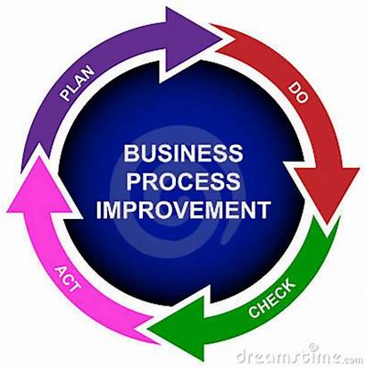 Improvement Process Business Diagram Clipart Innovation Bpi