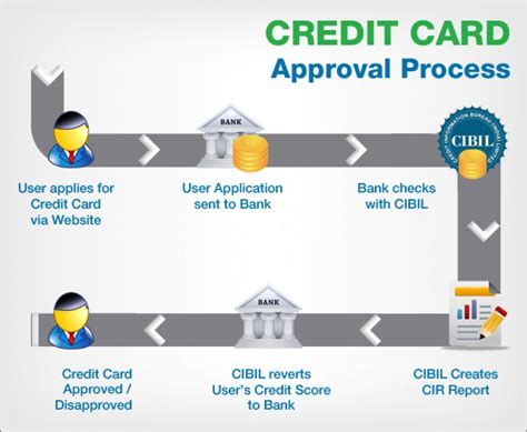 May 22, 2020 · how to pay standard chartered bank credit card bill payment online & offline. Credit Card Approval Process | Visual.ly