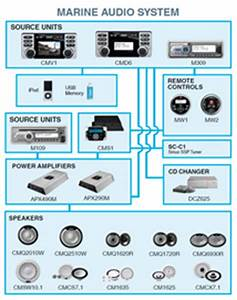Boat Stereo Wiring Diagram With Amp : clarion u s a m309 ~ A.2002-acura-tl-radio.info Haus und Dekorationen
