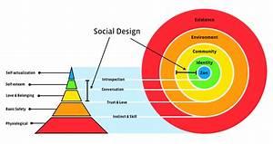 Social Design Strategy