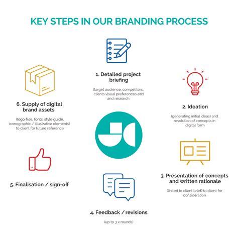 our branding process steps explained jen clark design