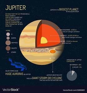 Jupiter Detailed Structure With Layers Royalty Free Vector