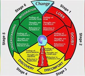 The Change Cycle  Nwths Offering Free Help To Patients