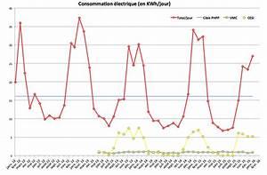 consommation moyenne electricite maison individuelle With puissance electrique pour une maison individuelle