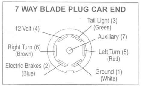 Wires For Wire Trailer Plug Chevy Gmc