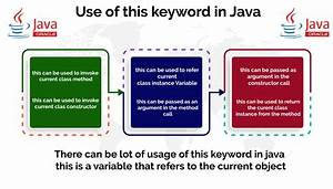 Use Of This Keyword In Java With Example