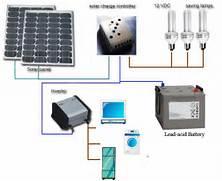 Home Solar Power System Design by Solar Power For Home Systems How To Solar Power Your Home