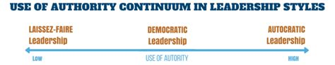 democratic leadership guide definition qualities pros