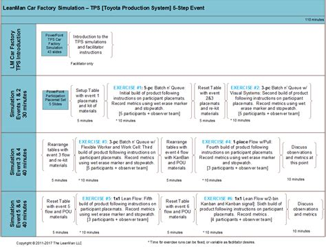 toyota company number the leanman tps simulation