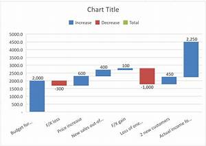 How to create W... Waterfall Chart