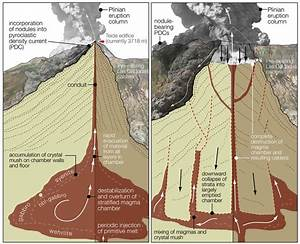 Trigger For Explosive Volcanic Eruptions Identified