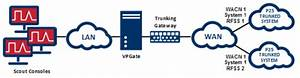 P25 Privileged Trunking
