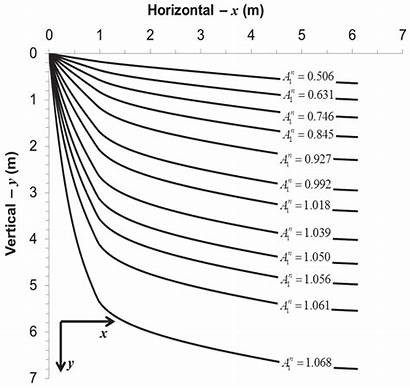 Concave Erosion Constant Rate Slopes Normalized Equilibrium