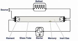 Fluorescent Light  How It Work Need Of Ballast  U0026 Starter