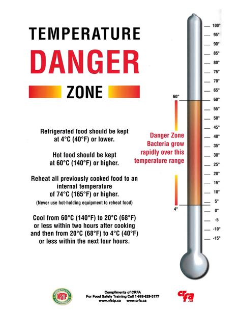 temperature danger zone temperature danger zone food safety pinterest danger zone