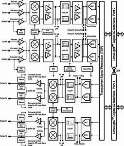 Limemicro Lms7002m Datasheet