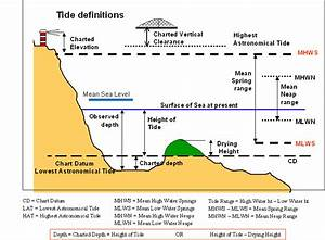 Tide Definitions And Causes