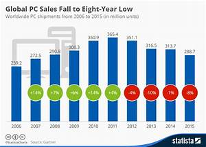 Chart: Global PC Sales Fall to Eight-Year Low | Statista