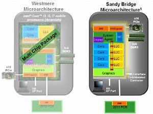 Intel Sandy Bridge: analisi dell'architettura   Pagina 6 ...