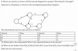 Solved  2  Here Is An Activity On Arrow  Aoa  Network Diag