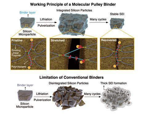 battery breakthrough   nobel prize molecule