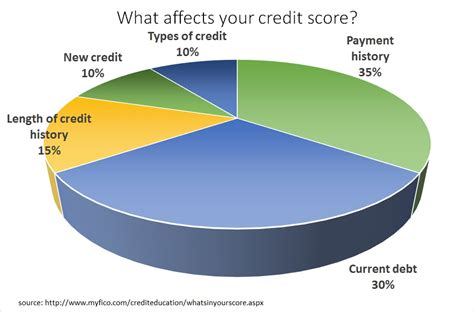consumer financial protection bureau credit report vs check your free credit report