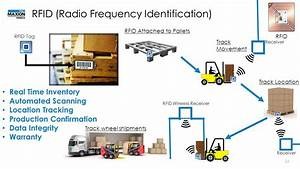 Radio Frequency Identification Rfid Technology The | Autos ...