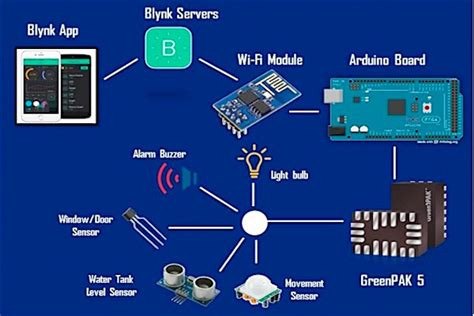 creating  smart home  blynk industry articles