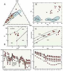 Geochemistry Of Mont