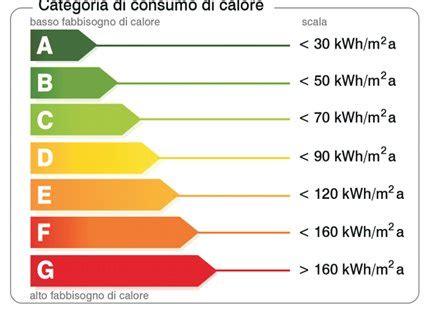 Casa Classe Energetica by Casa In Classe A Risparmi E Vantaggi Concreti Costruzioni