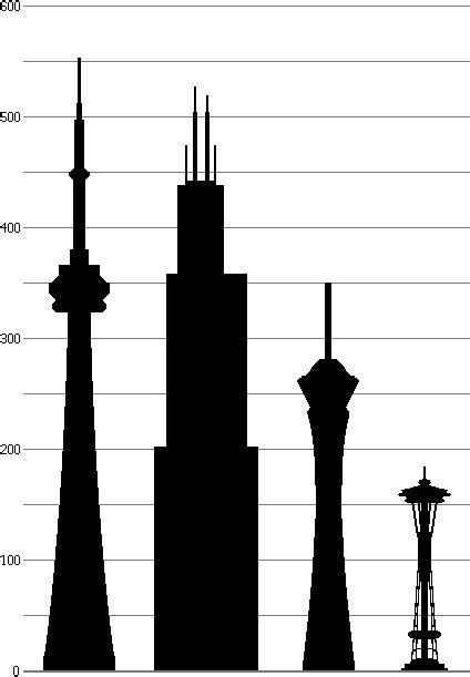 Western-towers - Space Needle - Wikipedia, the free