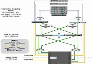 Flexpod Datacenter With Cisco Ucs 6300 Fabric Interconnect