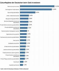Geld Gut Investieren : finanzmanager berzeugender mehrwert f r ihre finanzen januar 2014 ~ Michelbontemps.com Haus und Dekorationen