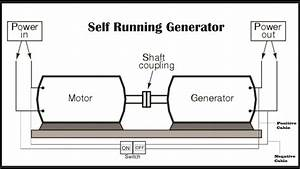 Reveal Secrets - How To Design 50kw Self Running Generator